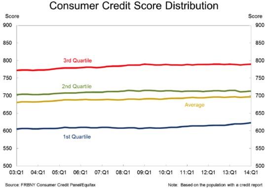 Consumer Credit Score Graph